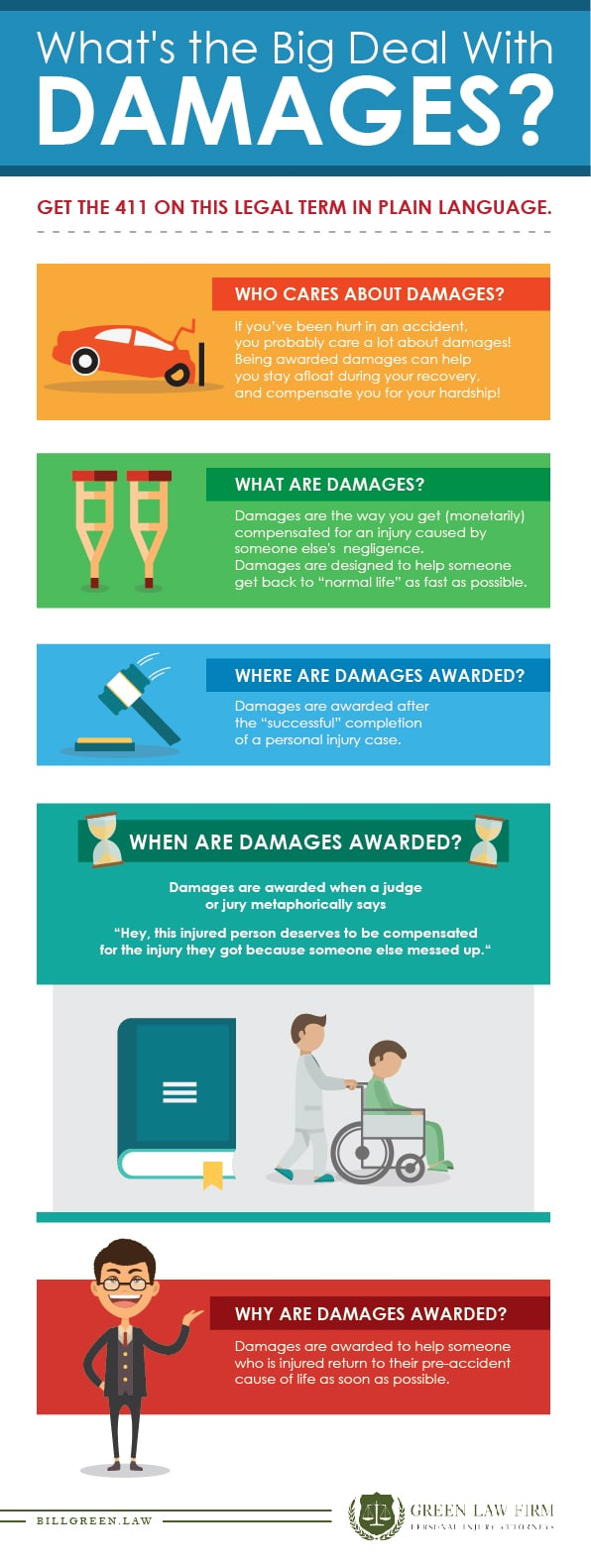 what is the legal definition of damages